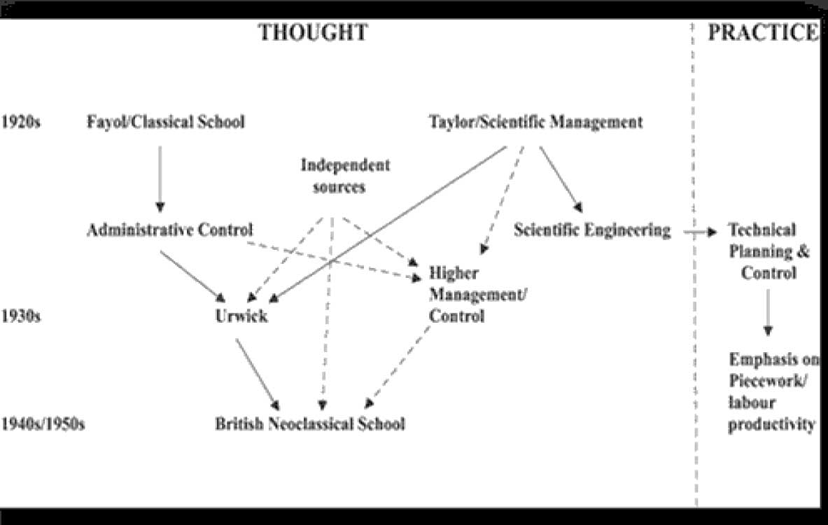 Management by Damini – mastertutorials org